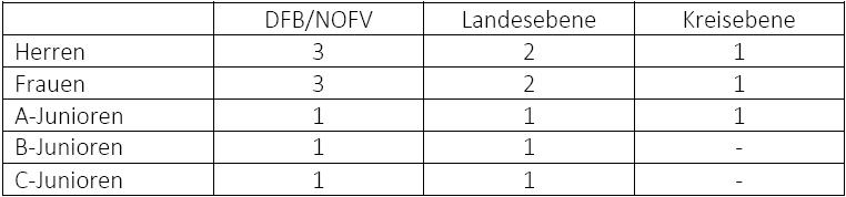 Schiedsrichter-Melde-Soll nach § 26 Abs. 3 SpO